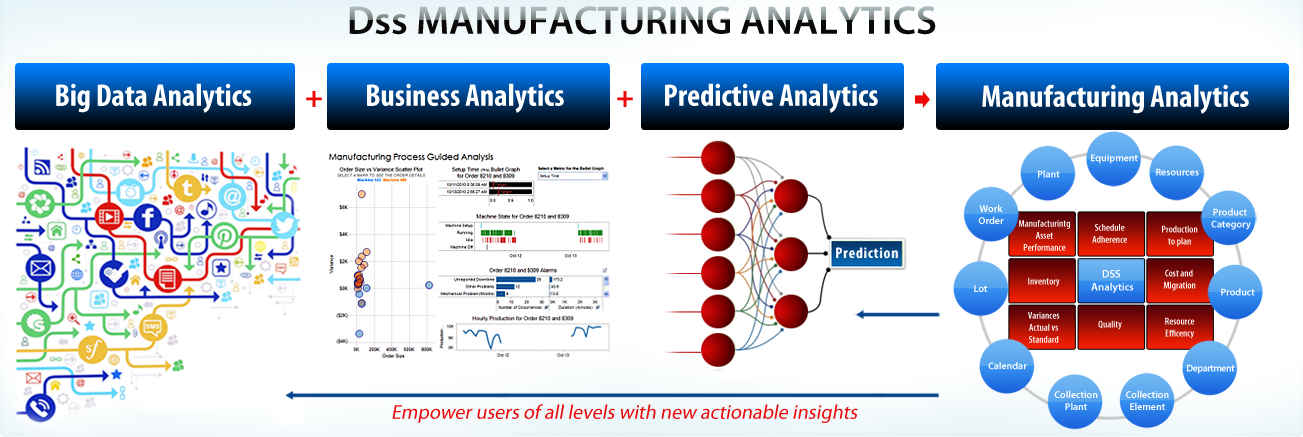 big data in manufacturing pdf