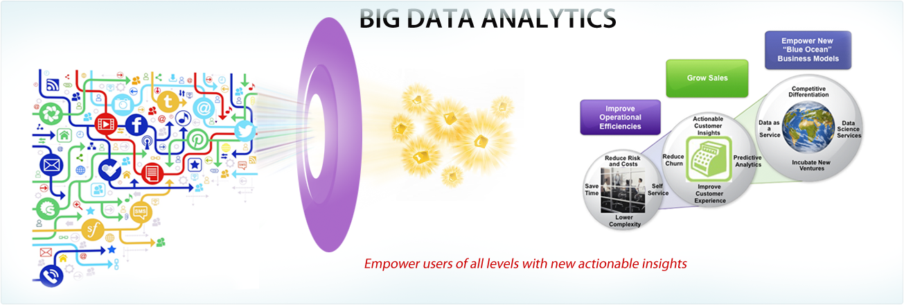 Can Big Data Boost Customer Loyalty? Yes, It Re... | Public Site ...